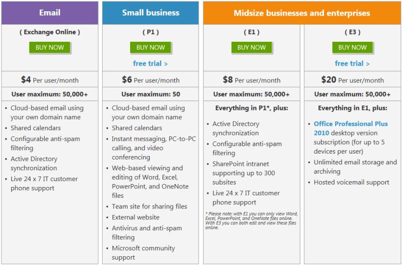 אופיס 356 | OFFICE 365 חבילות לעסקים קטנים בינוניים וחברות גדולות